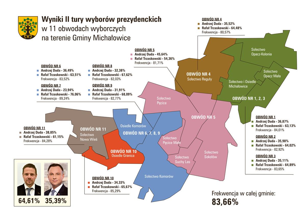wyniki wyborów ii